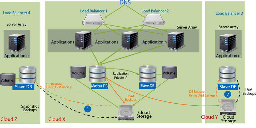 Apache Application Db Storage